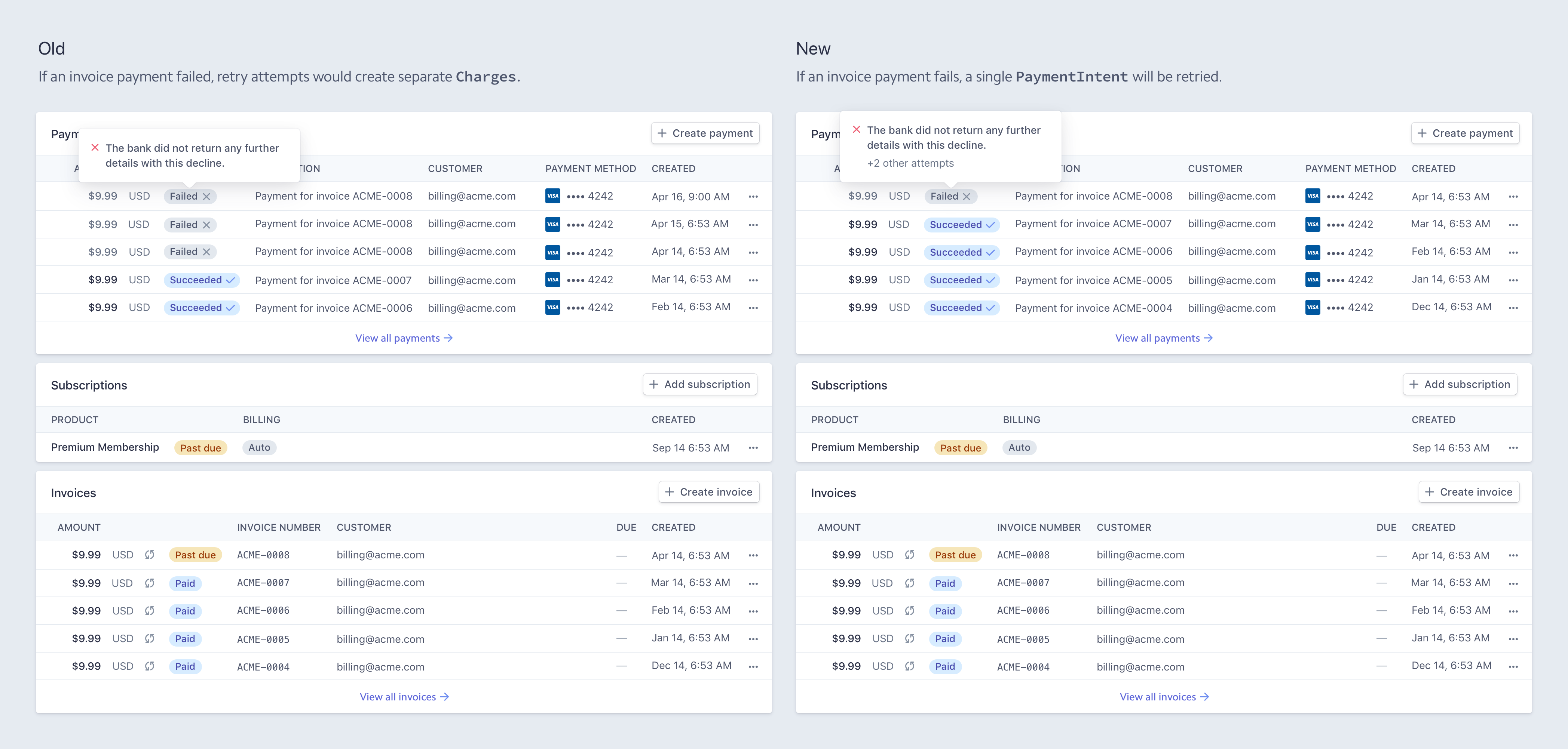 Stripe Billing integration with Payment Intents API : Stripe